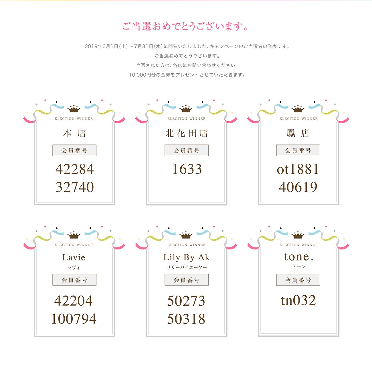 ご当選おめでとうございます。2019年6月1日(土)〜7月31日(水)に開催いたしました、キャンペーンのご当選者の発表です。ご当選おめでとうございます。当選された方は、次回各店舗にご来店の際に抽選券をご提示ください。10000円分の金券をプレゼントさせていただきます。